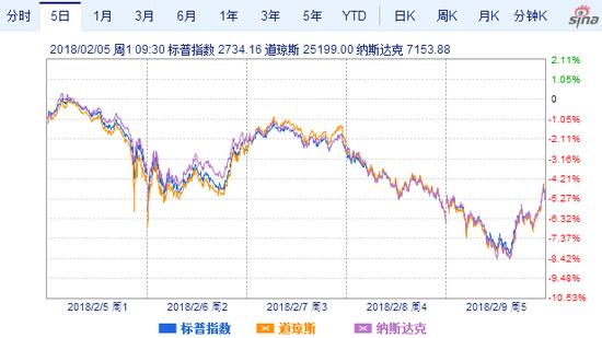 美股三大股指走势图(5日)(图片来源:新浪财经)