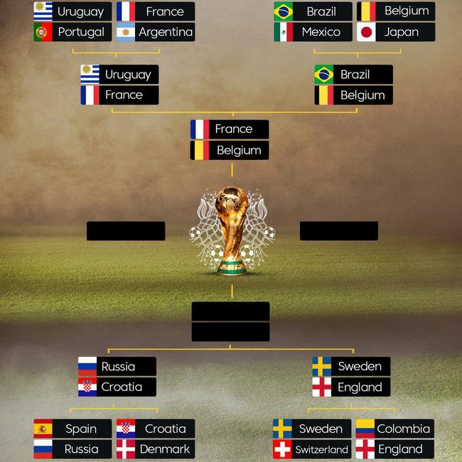 法国跟比利时率先晋级世界杯四强