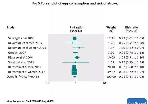糖尿病人不能吃四种蛋,否则血糖高