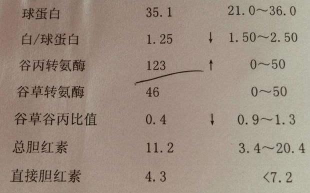 不管脂肪肝多久,医生:春天养肝,坚持2步走,赶走脂肪肝