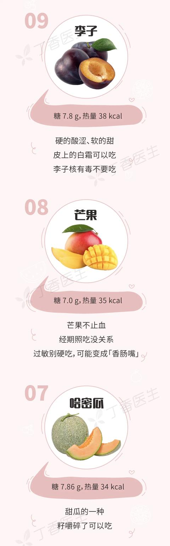 有些水果不甜但巨长胖!一图告诉你水果含糖的真相
